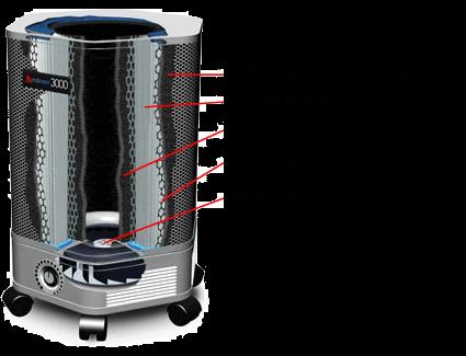 Очиститель воздуха с НЕРА-фильтром