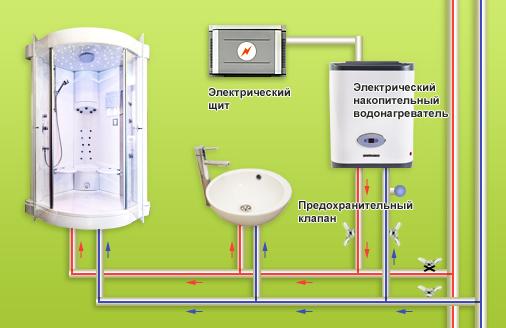 Простейшая схема подключения электрического водонагревателя
