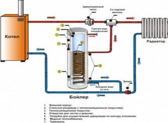 Схема подключения газового накопительного водонагревателя