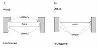 Определение размеров конструкции окна ПВХ